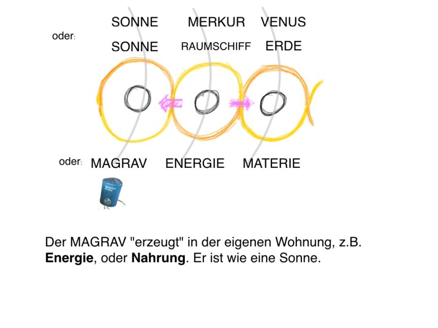 Der MAGRAV ist eine SONNE ! Keshe Plasmaphysik und Alchymie. KurzeInfo.